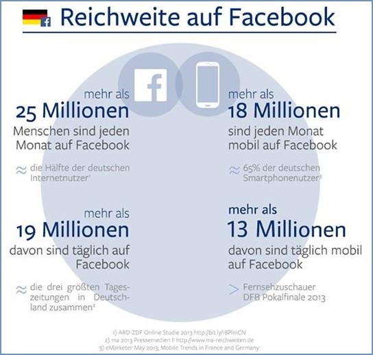 Mobile Nutzerzahlen bei Facebook