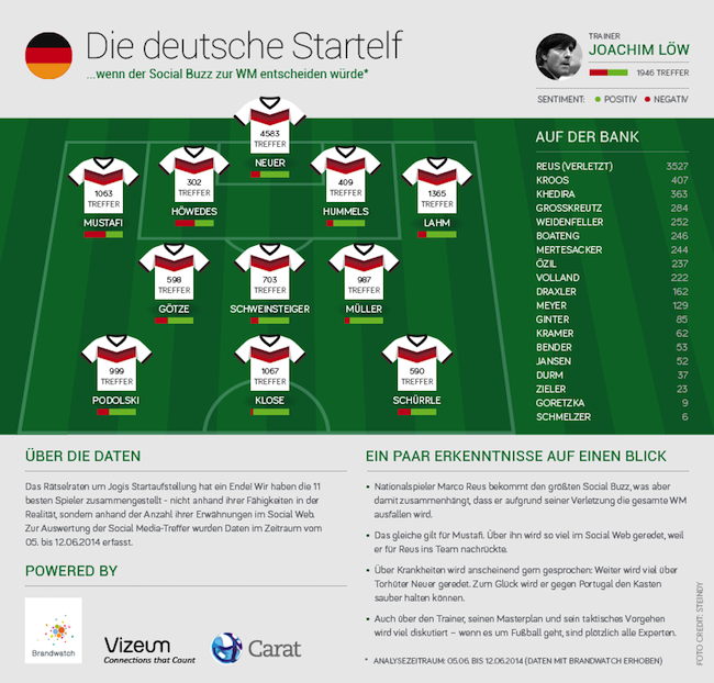 Brandwatch-Infografik-Startaufstellung-WM