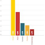 WMStatistik